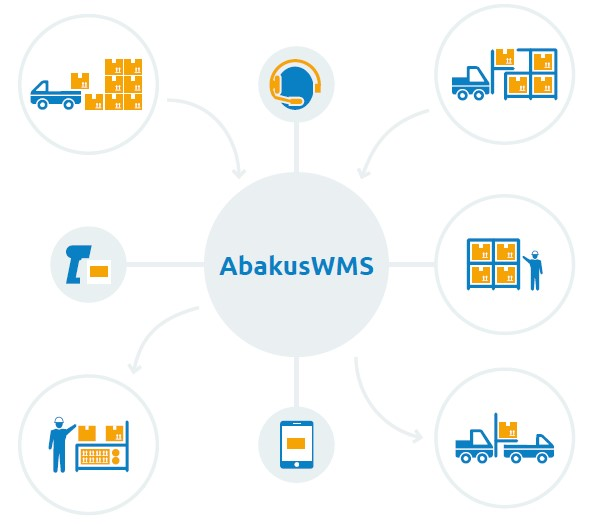 AbakusWMS Warehouse Management System - Optiscan