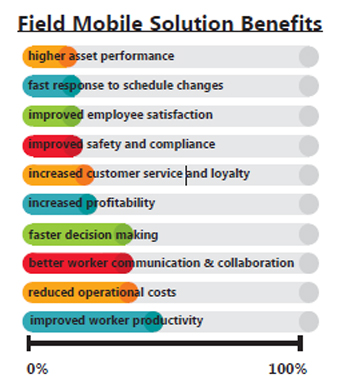 Field Mobile Solution Benefits