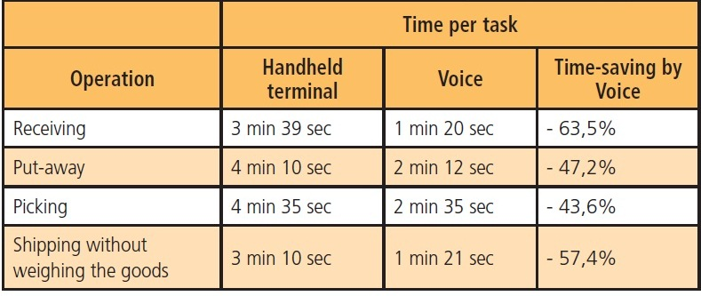 Lesstor compared Voice vs. handhelds